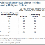 Social Networking Across The Globe in 2012