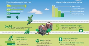 DHCC_Infographic_Medical tourism from January to June 2014 - English