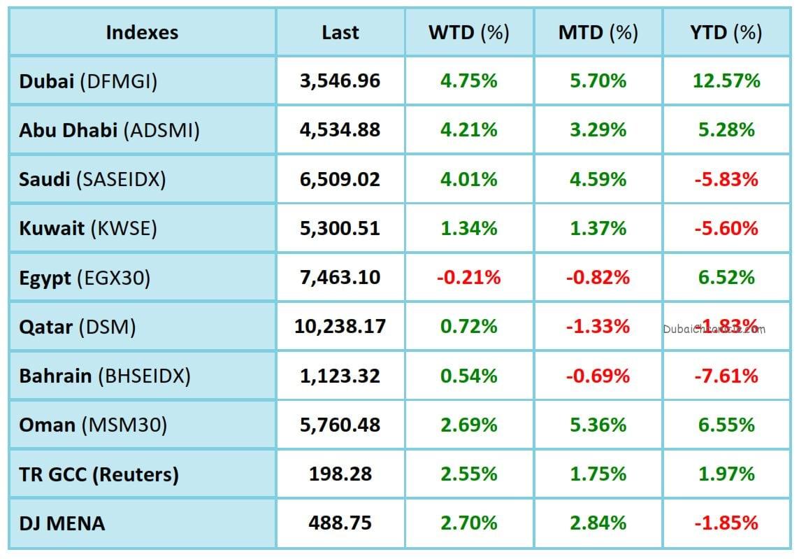 GCC Markets