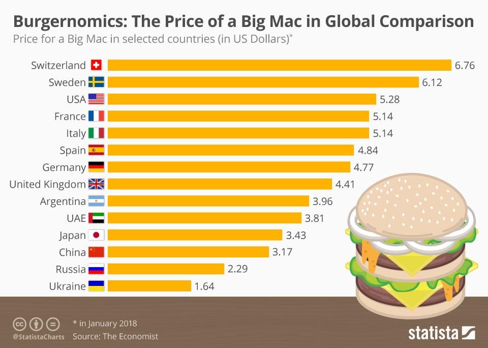 big mac index deutschland