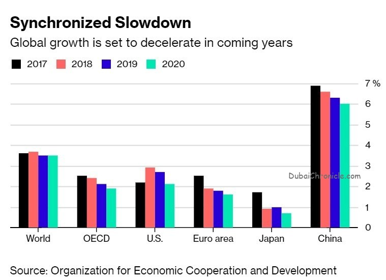 What 2019 could hold for the global economy