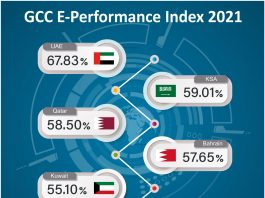 GCC E-Performance Index 2021 Infographic