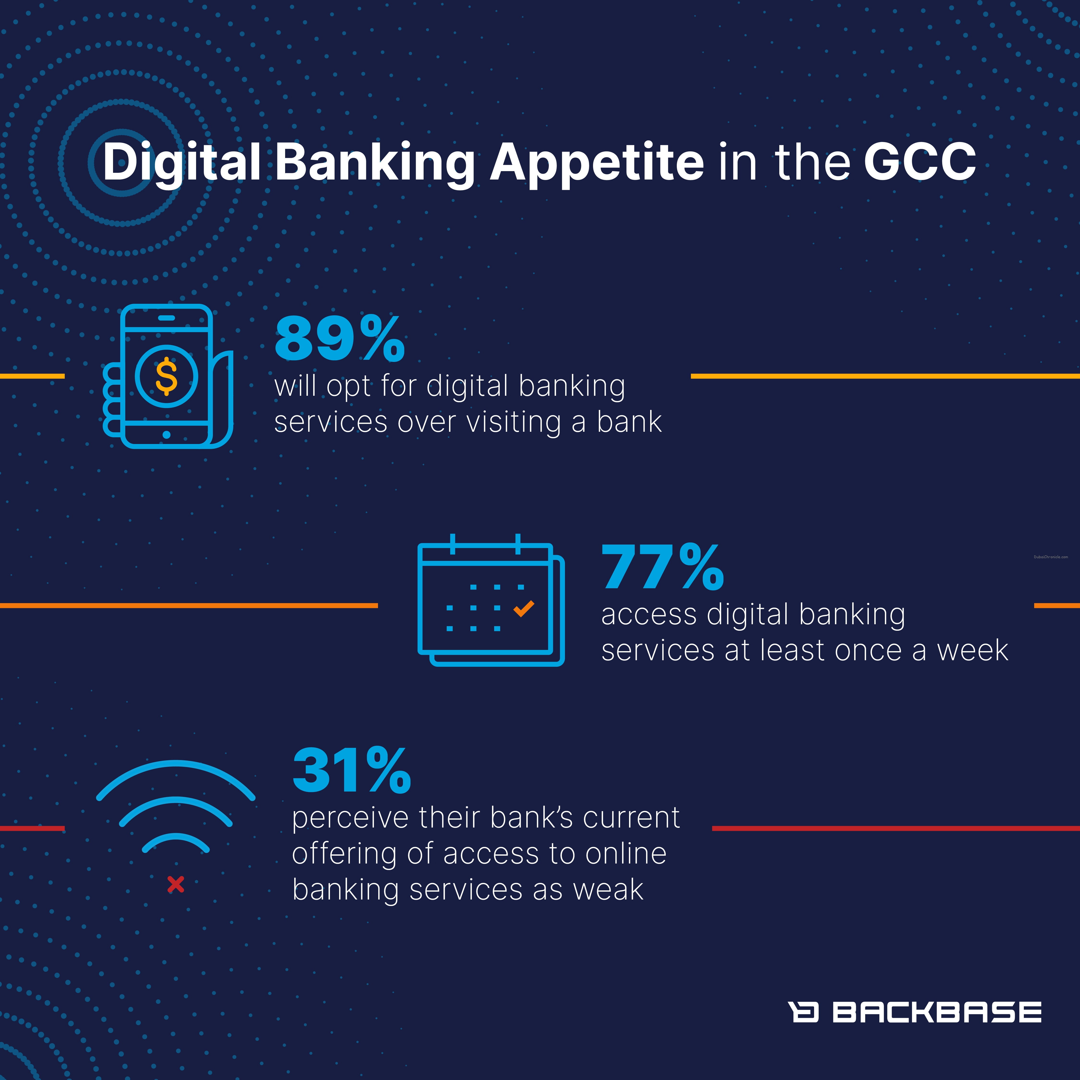 Consumer appetite for digital banking services continues to grow in the countries of the Gulf Cooperation Council (GCC).