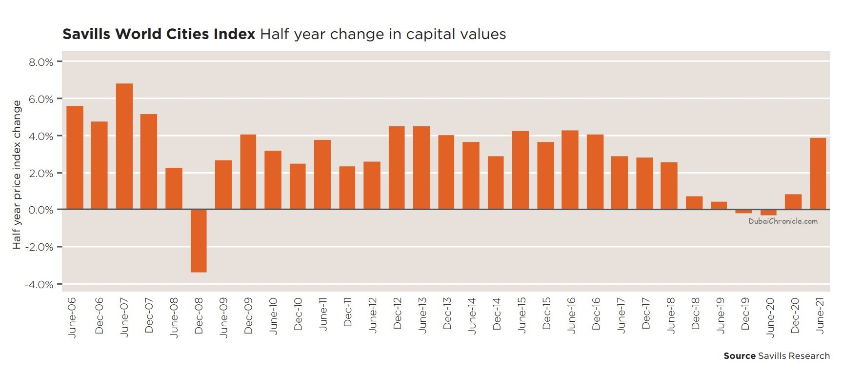 Dubai witnesses a 4.2% increase in capital value growth in the first half of 2021