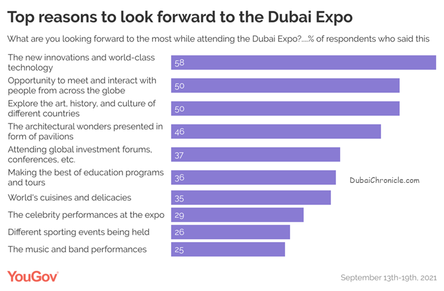 YouGov's latest survey reveals that a large majority (82%) of UAE residents are likely to attend the Dubai Expo.